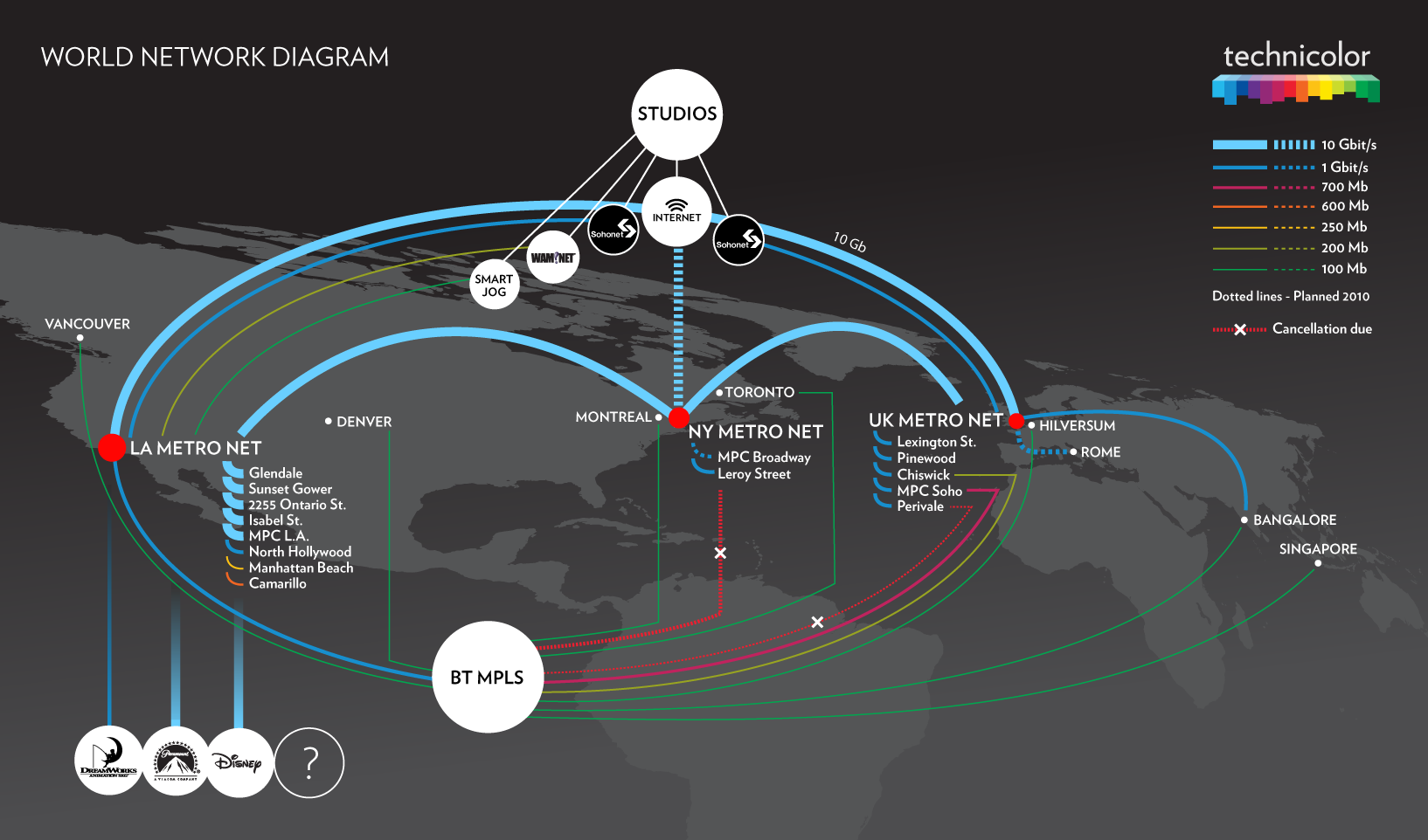 World network diagram